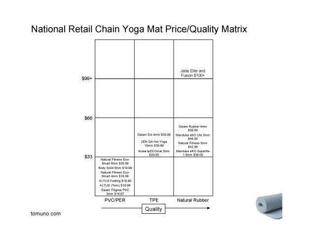 National Retail Chain Yoga Mat Price / Quality Matrix
