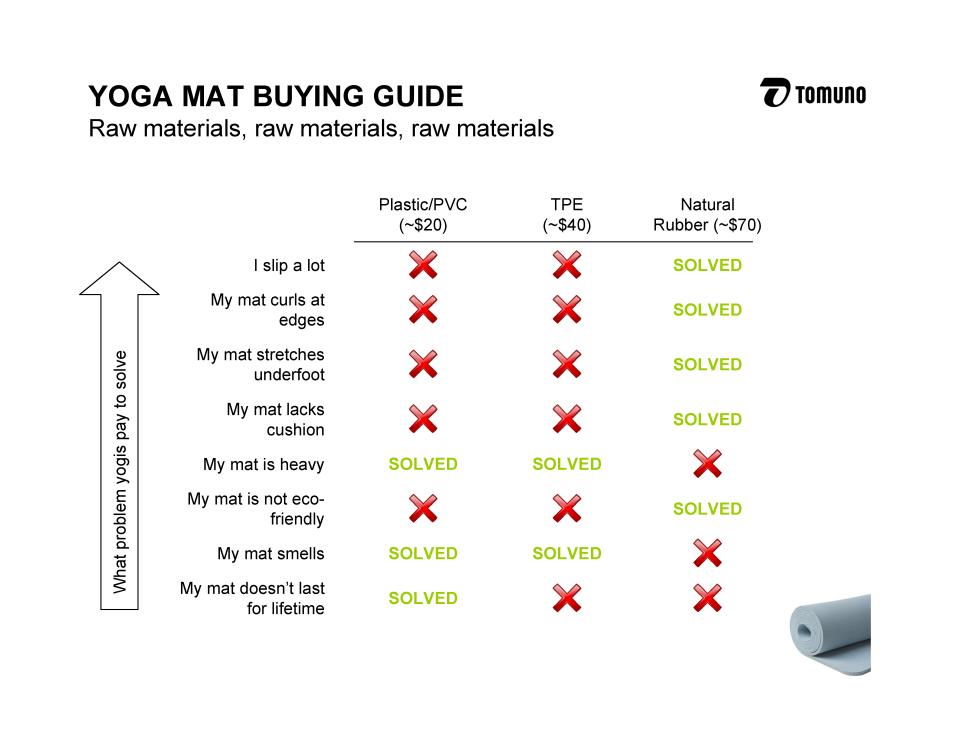 Yoga Mat Buying Guide
