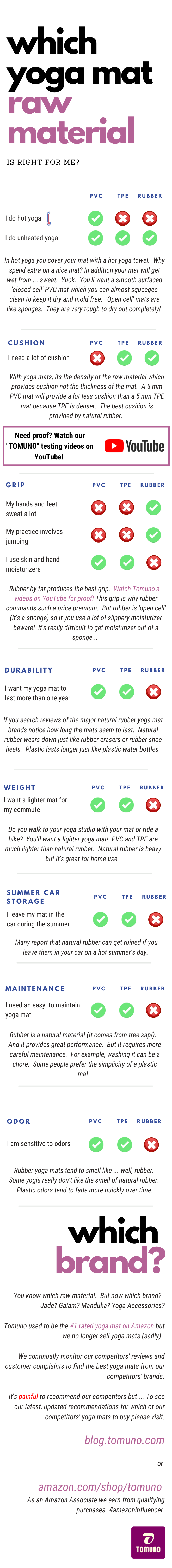 How to Choose the Best Yoga Mat for Your Specific Practice Infographic